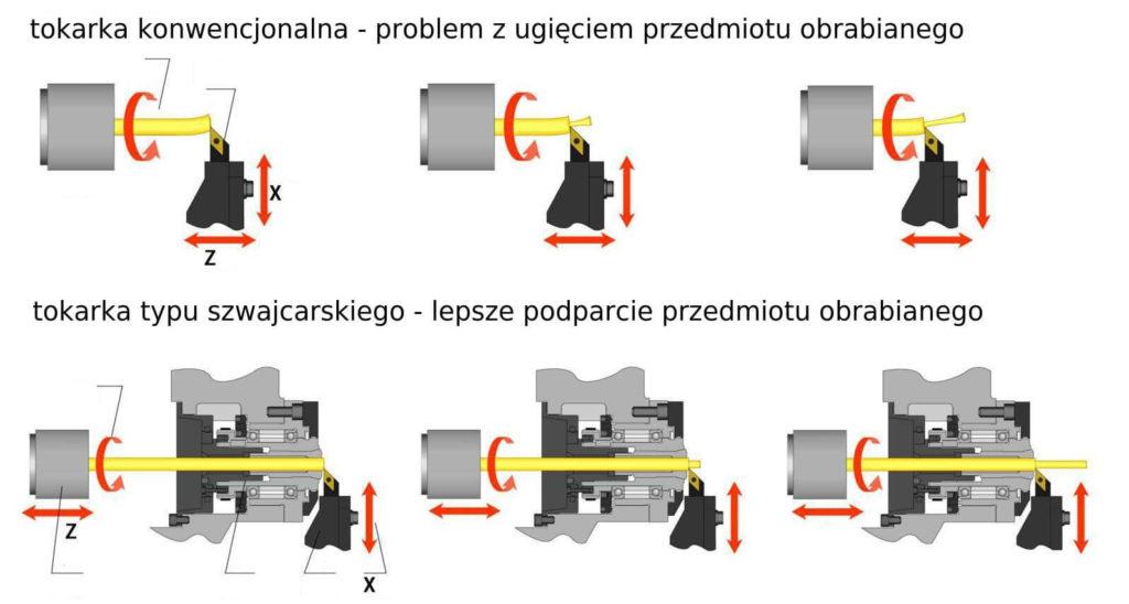 Różnice w budowie automatów tokarskich